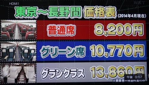 新幹線価格表