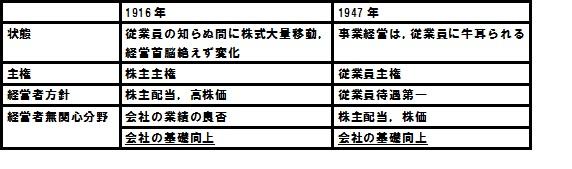 『現代日本経済システムの源流』第1章 2