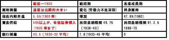 『現代日本経済システムの源流』第1章