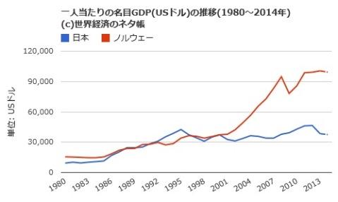 ノルウェー 日本 GDP