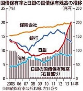 国債保有率
