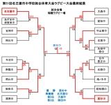 26名古屋市総体最終結果_01