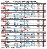26県大会予選リーグ最終結果_02