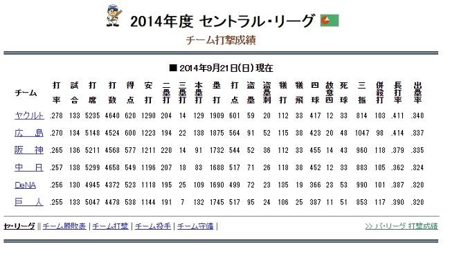 チーム打率2014