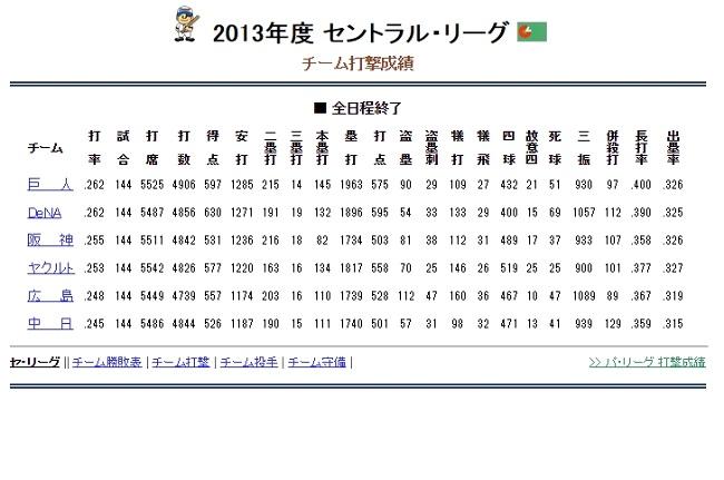 チーム打率2013