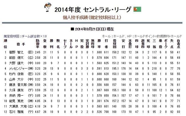 投手成績2014