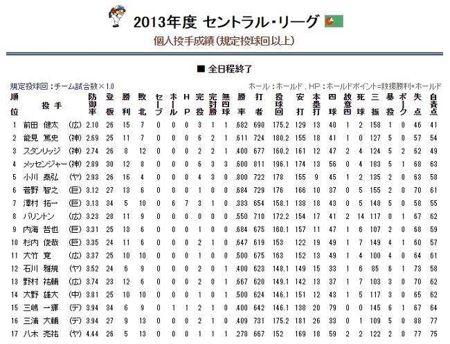 投手成績2013