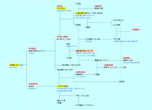 出雲徐福系図