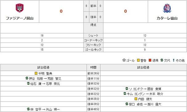 vs富山(H)stats
