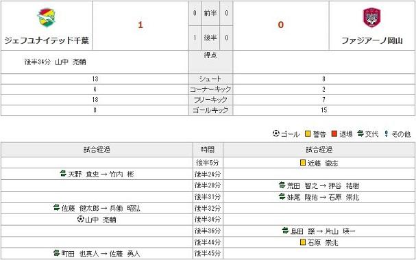 vs千葉(A)stats2