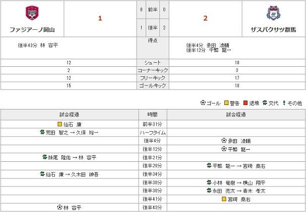 vs群馬(H)stats