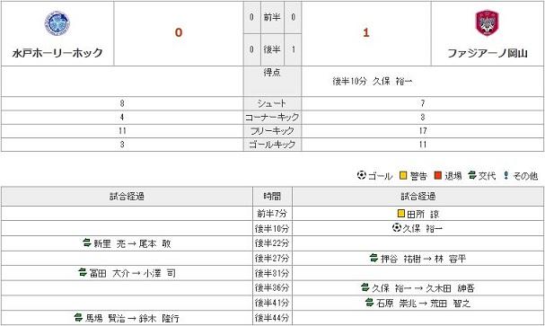 vs水戸stats