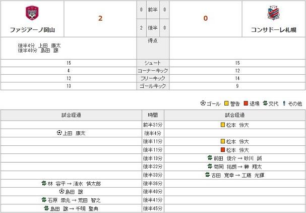 vs札幌(H)stats