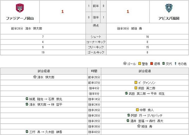 vs福岡stats