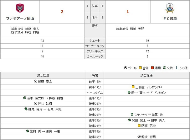 vs岐阜stats