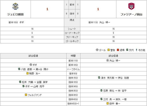 vs磐田stats