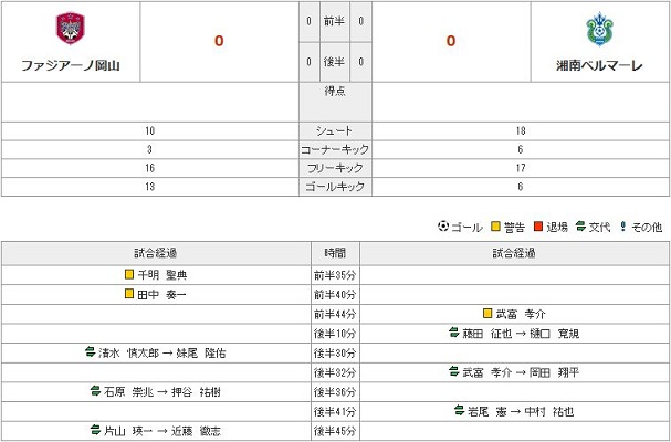 vs湘南(H)stats