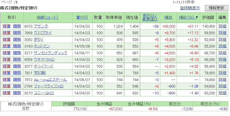 評価損益20140628