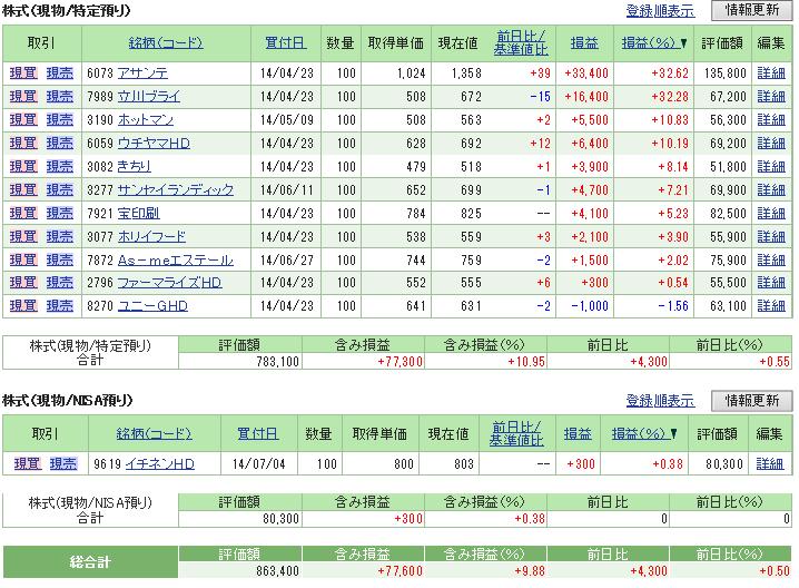 評価損益20140705