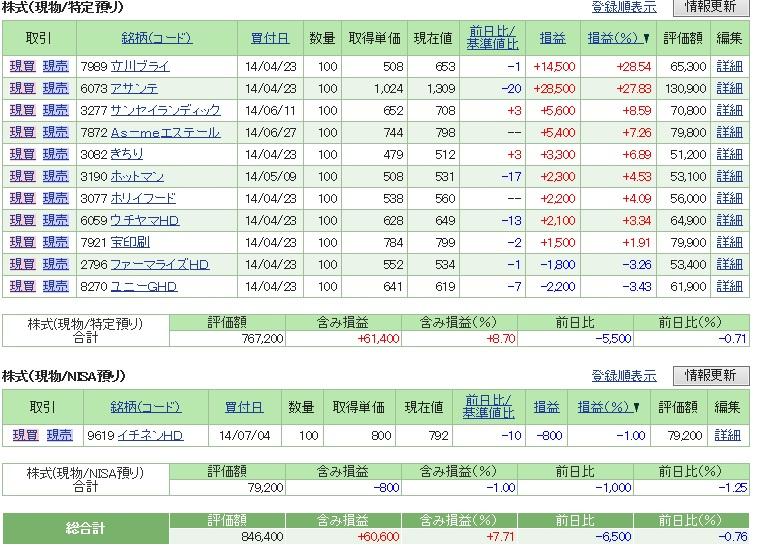 評価損益20140712