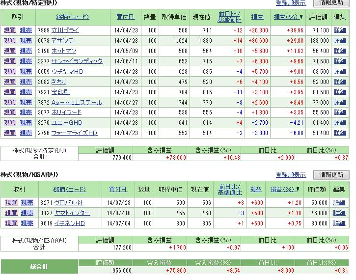 評価損益20140726