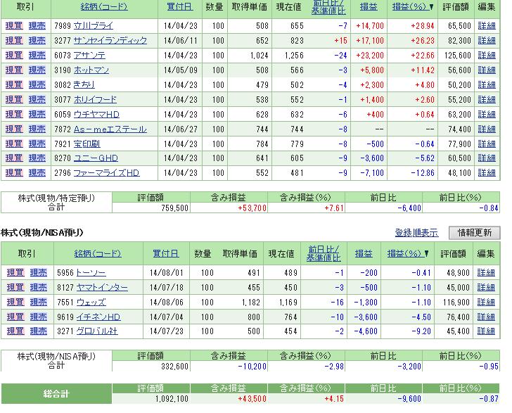 評価損益20140809