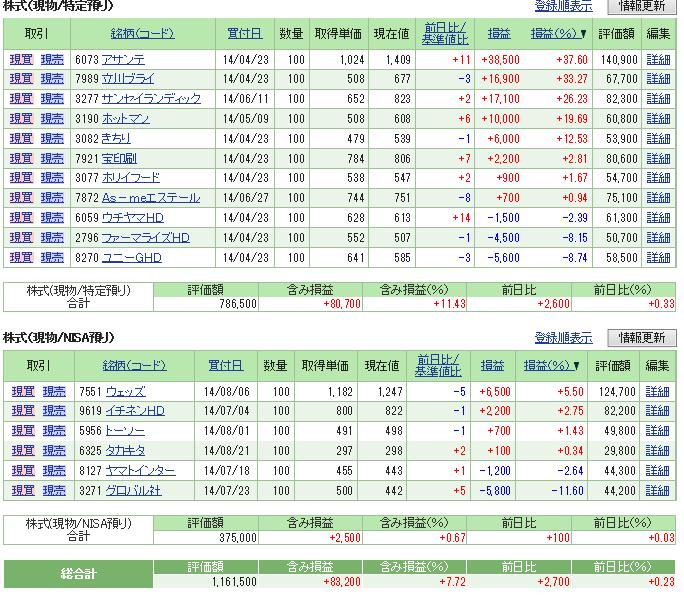 評価損益20140830