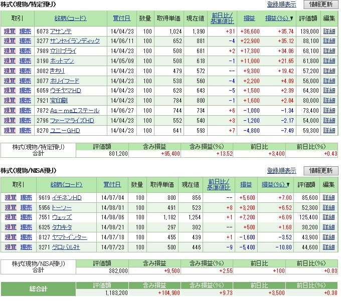 評価損益20140913