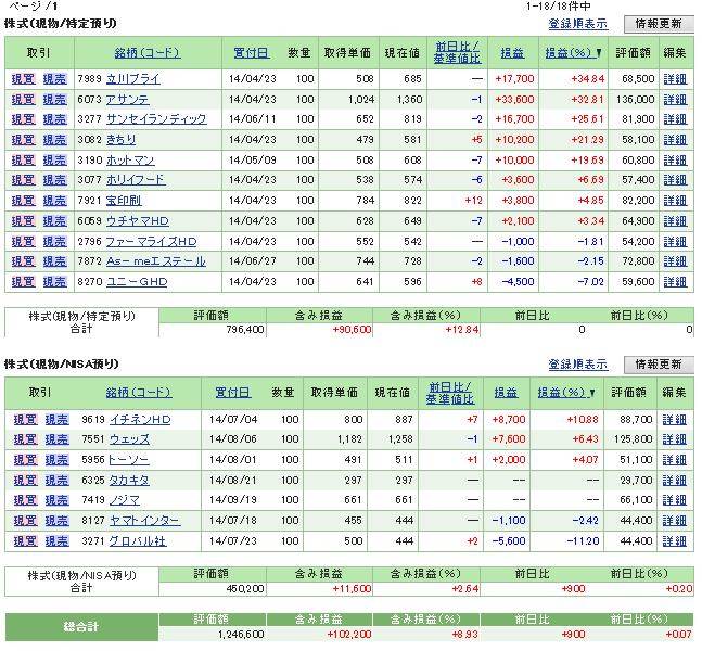 評価損益20140920