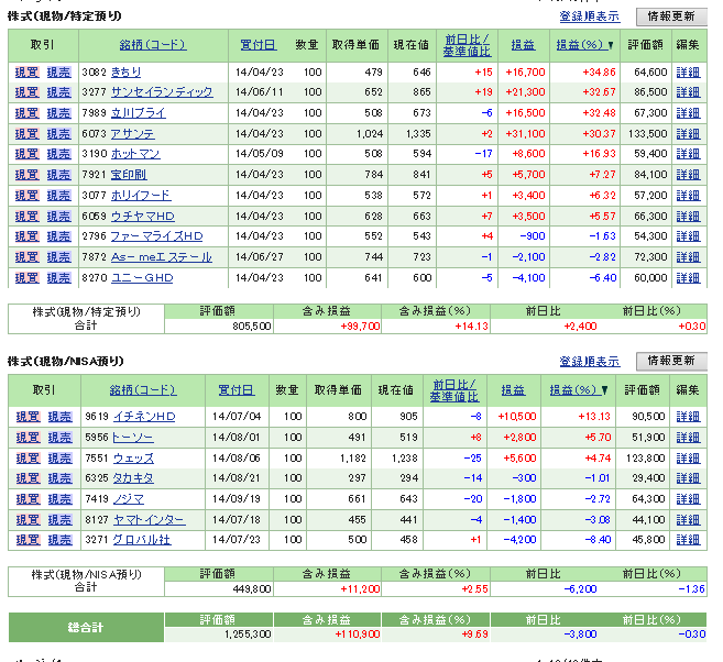 評価損益20140927