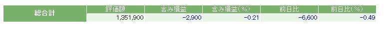 評価損益20141018