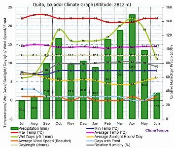 quito-climate-graph.jpg