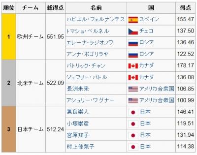 2014ジャパンオープン結果
