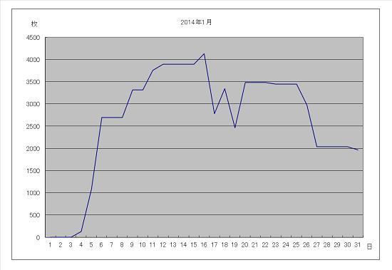 2014年1月グラフ