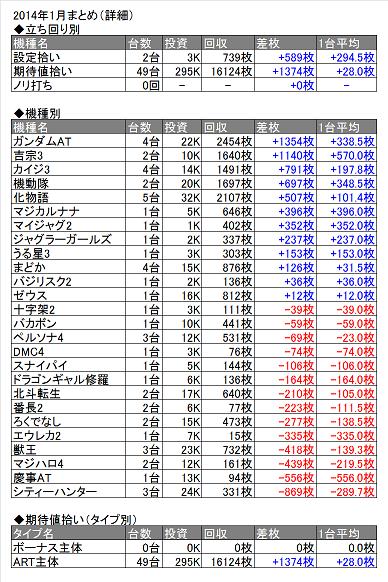 2014年1月表