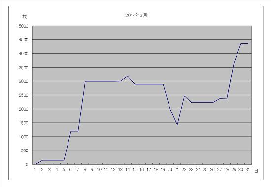 2014年3月グラフ