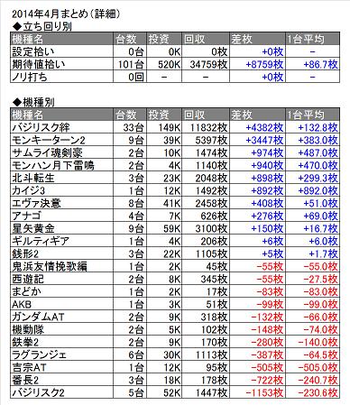2014年4月表