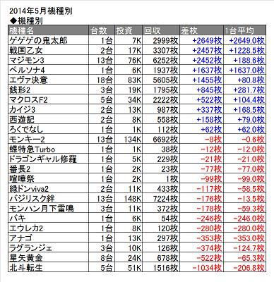 2014年5月表