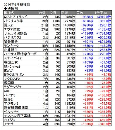2014年6月表