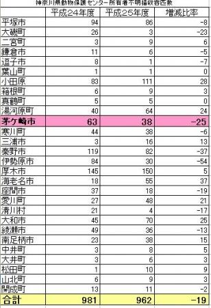 神奈川県動物保護センター管轄内平成24~25年度所有者不明猫収容匹数
