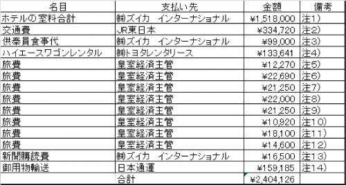 長野静養宮廷費201403