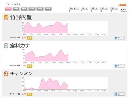 日本有名人三位