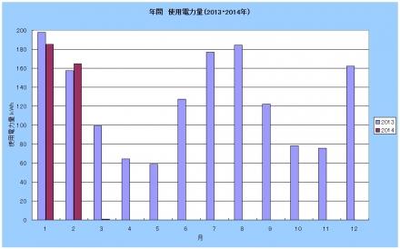 2013-201402graph.jpg