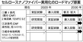 meti_CNF_loadmap_image2.png