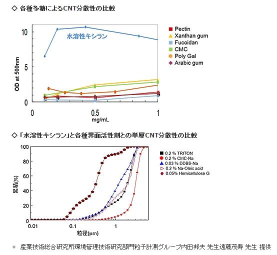 ps-biotec_WS-Xylan_charactor_image.jpg