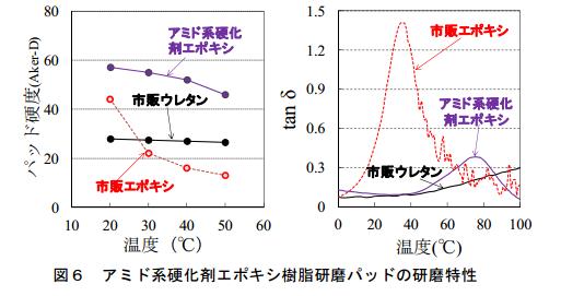 ritsumeikan_polish-pad_amido_thermal_charactoristic_image.png