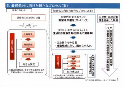 地層処分スケジュール(2013年12月)