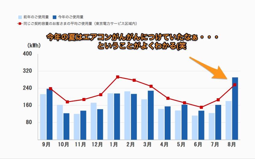 会員トップページ_グラフ_でんき家計簿|東京電力