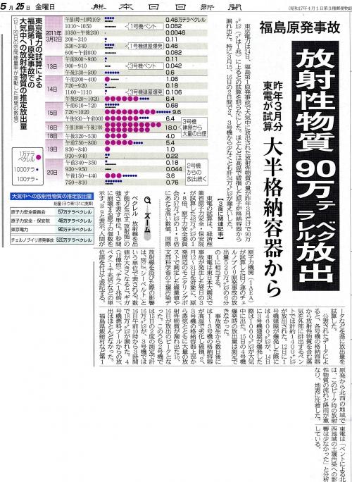放射能放出量2012053001
