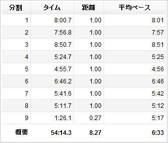 大阪140328ラップ